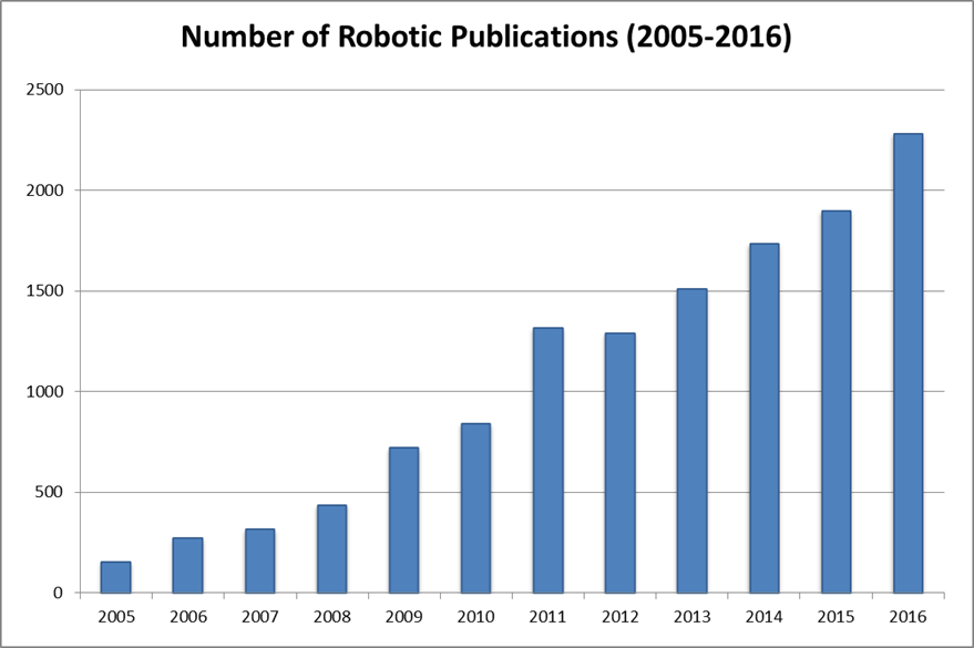 chart-number-of-robotic-publications